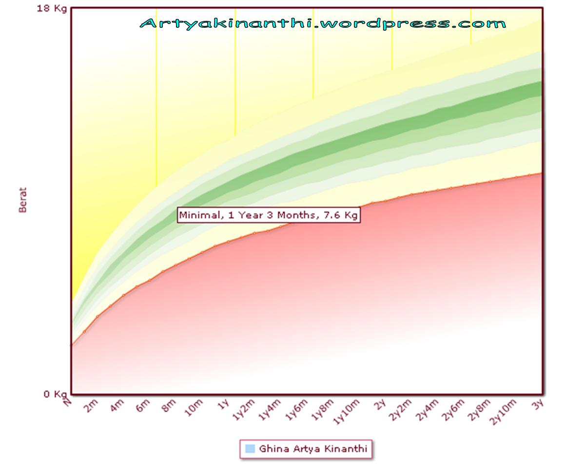 Berat Badan & Tinggi Normal Anak 2 Tahun 3 Bulan
