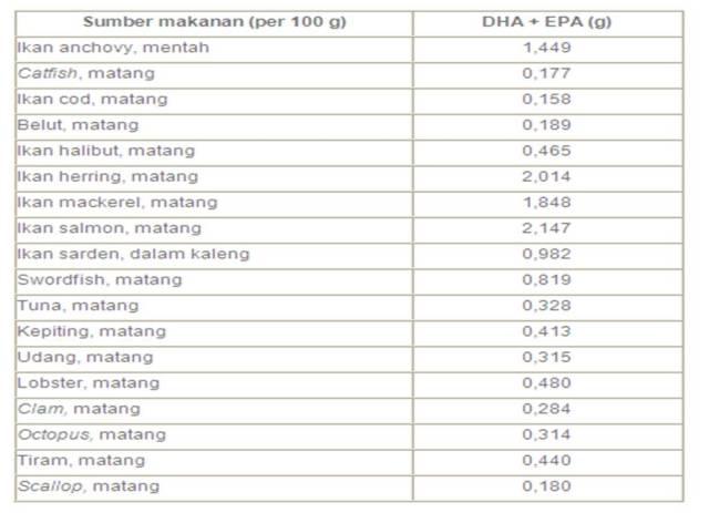 kandungan DHA-EPA hasil laut