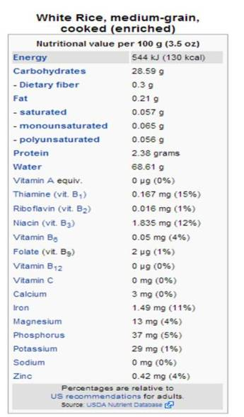 kandungan gizi beras putih
