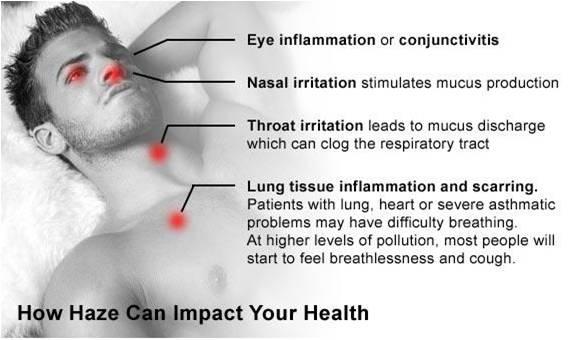 gambar pengaruh kabut asap