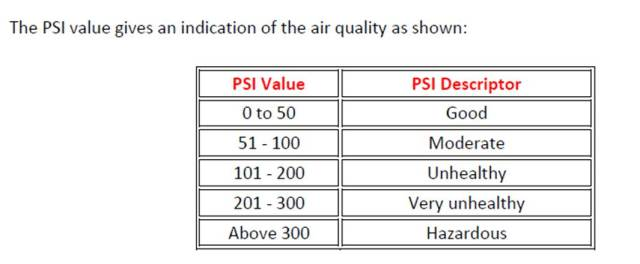 index psi